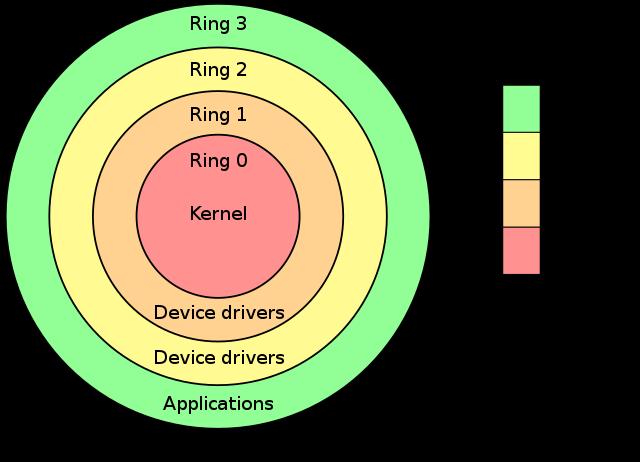 https://en.wikipedia.org/wiki/Protection_ring
